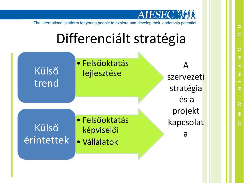 A szervezeti stratégia és a projekt kapcsolat a Felsőoktatás fejlesztése Külső trend Felsőoktatás képviselői Vállalatok Külső érintettek Differenciált stratégia
