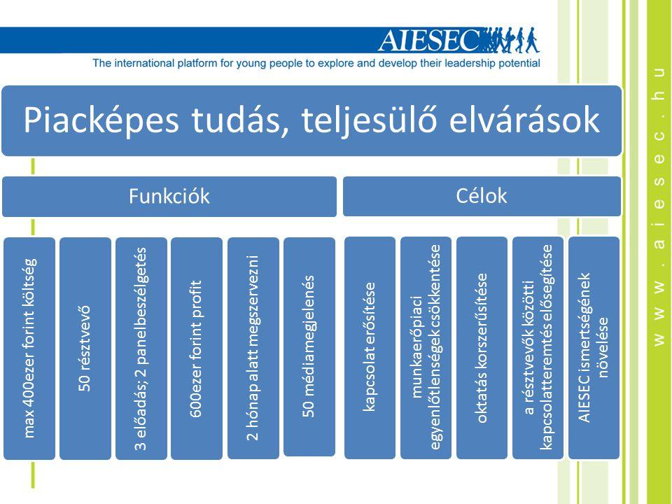 Piacképes tudás, teljesülő elvárások Funkciók max 400ezer forint költség 50 résztvevő 3 előadás; 2 panelbeszélgetés 600ezer forint profit 2 hónap alatt megszervezni 50 médiamegjelenés Célok kapcsolat erősítése munkaerőpiaci egyenlőtlenségek csökkentése oktatás korszerűsítése a résztvevők közötti kapcsolatteremtés elősegítése AIESEC ismertségének növelése
