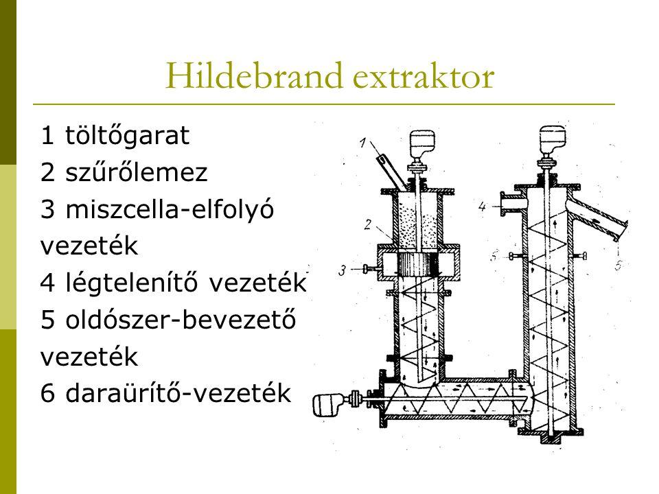 Hildebrand extraktor 1 töltőgarat 2 szűrőlemez 3 miszcella-elfolyó vezeték 4 légtelenítő vezeték 5 oldószer-bevezető vezeték 6 daraürítő-vezeték