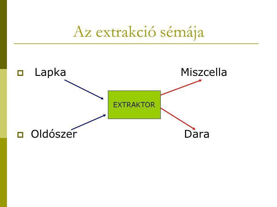 Az extrakció sémája  Lapka Miszcella  Oldószer Dara EXTRAKTOR