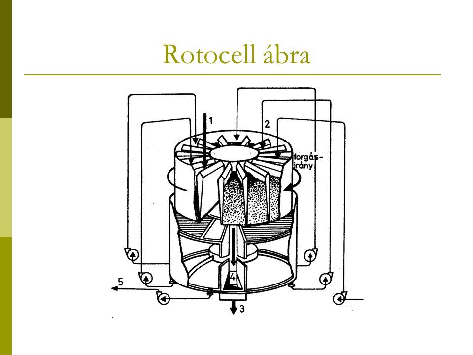 Rotocell ábra