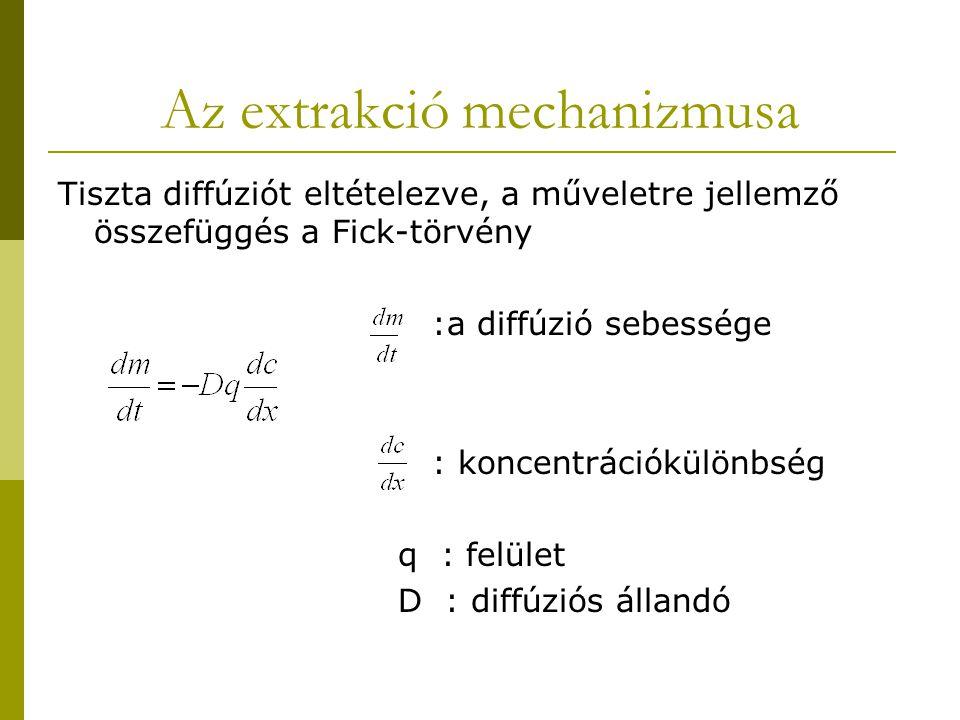 Az extrakció mechanizmusa Tiszta diffúziót eltételezve, a műveletre jellemző összefüggés a Fick-törvény :a diffúzió sebessége : koncentrációkülönbség