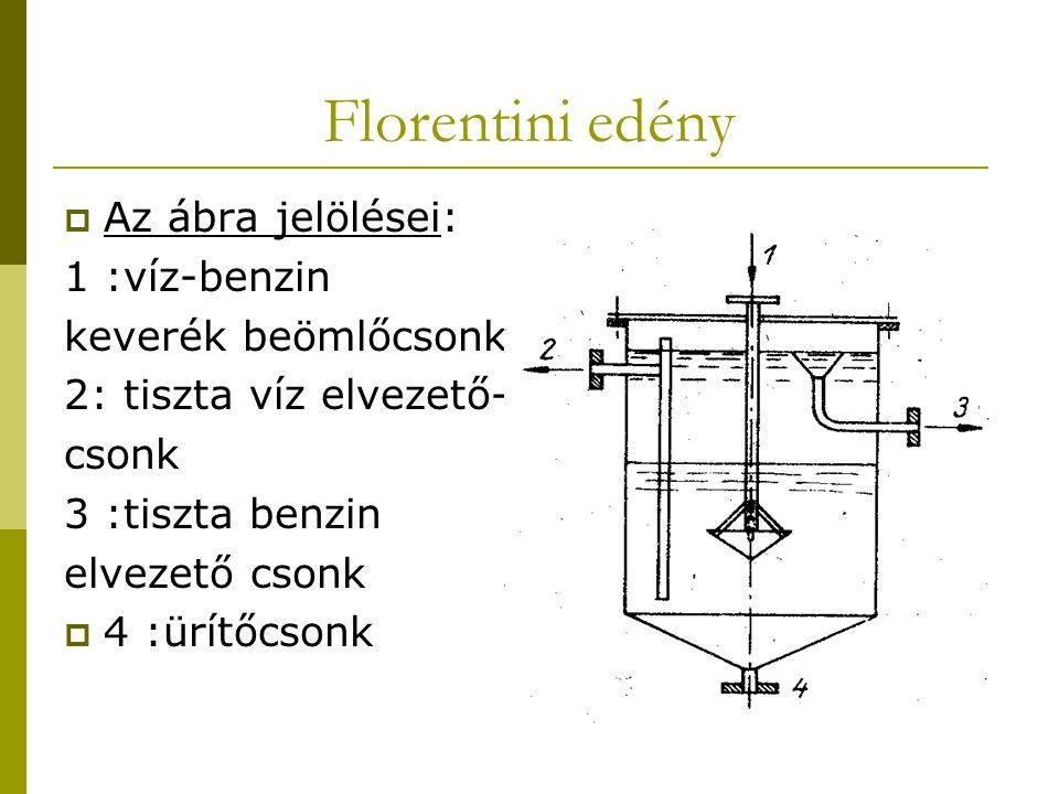 Florentini edény  Az ábra jelölései: 1 :víz-benzin keverék beömlőcsonk 2: tiszta víz elvezető- csonk 3 :tiszta benzin elvezető csonk  4 :ürítőcsonk