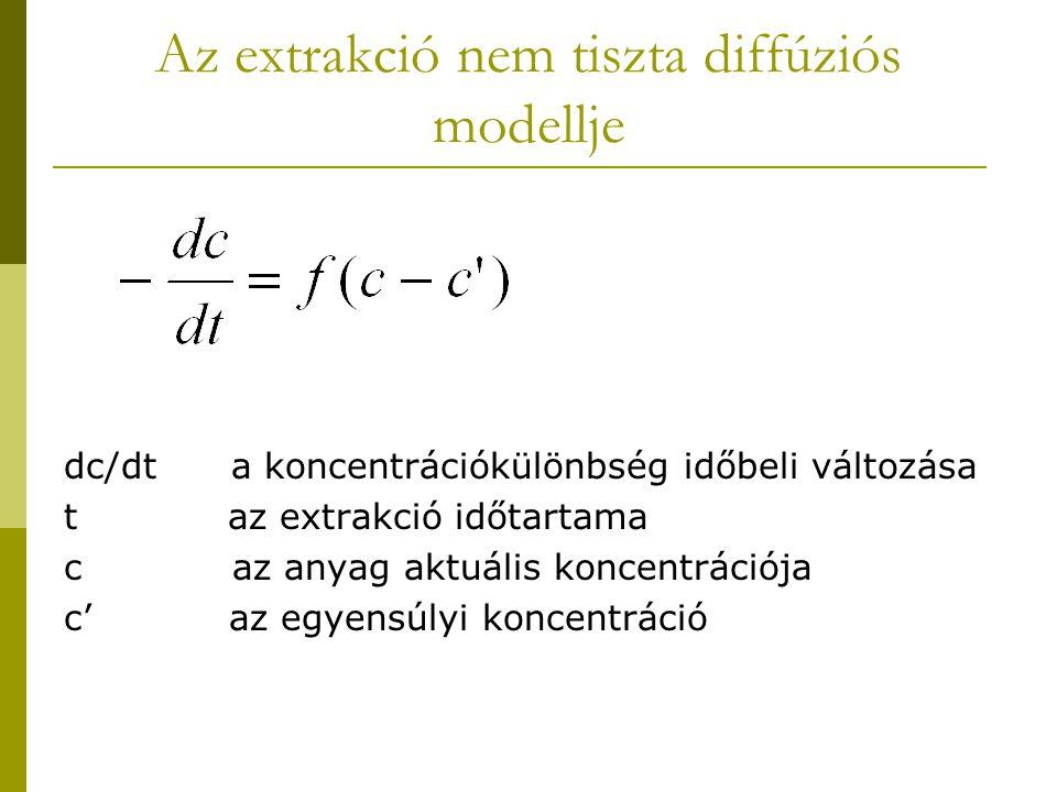 Az extrakció nem tiszta diffúziós modellje dc/dt a koncentrációkülönbség időbeli változása t az extrakció időtartama c az anyag aktuális koncentrációj