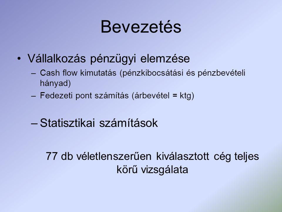 Bevezetés Vállalkozás pénzügyi elemzése –Cash flow kimutatás (pénzkibocsátási és pénzbevételi hányad) –Fedezeti pont számítás (árbevétel = ktg) –Statisztikai számítások 77 db véletlenszerűen kiválasztott cég teljes körű vizsgálata