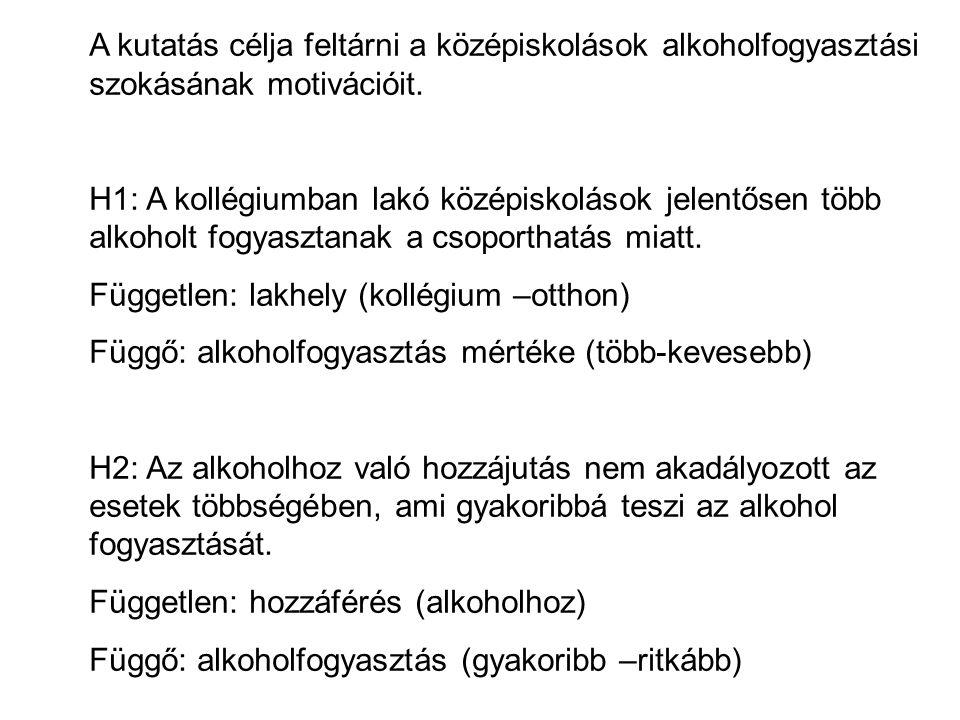 A kutatás célja feltárni a középiskolások alkoholfogyasztási szokásának motivációit. H1: A kollégiumban lakó középiskolások jelentősen több alkoholt f