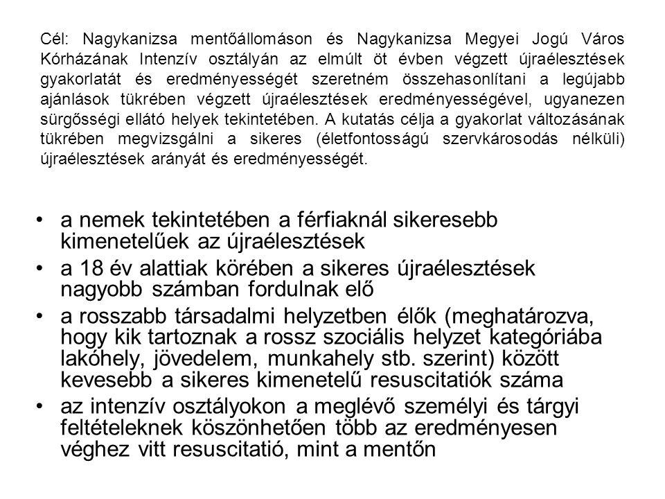 Cél: Nagykanizsa mentőállomáson és Nagykanizsa Megyei Jogú Város Kórházának Intenzív osztályán az elmúlt öt évben végzett újraélesztések gyakorlatát é