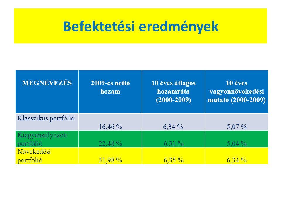 Befektetési eredmények MEGNEVEZÉS2009-es nettó hozam 10 éves átlagos hozamráta (2000-2009) 10 éves vagyonnövekedési mutató (2000-2009) Klasszikus portfólió 16,46 % 6,34 %5,07 % Kiegyensúlyozott portfólió22,48 %6,31 %5,04 % Növekedési portfólió31,98 %6,35 %6,34 %