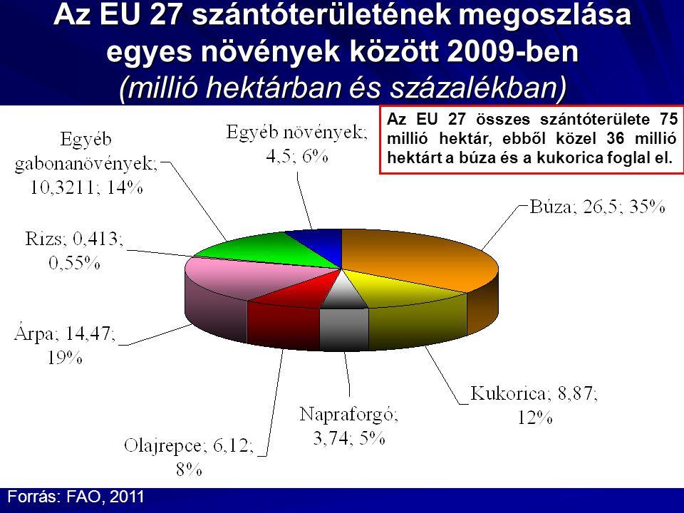 Az EU 27 szántóterületének megoszlása egyes növények között 2009-ben (millió hektárban és százalékban) Forrás: FAO, 2011 Az EU 27 összes szántóterülete 75 millió hektár, ebből közel 36 millió hektárt a búza és a kukorica foglal el.