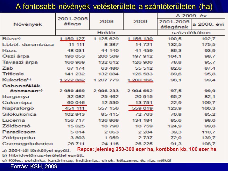 A fontosabb növények vetésterülete a szántóterületen (ha) Forrás: KSH, 2009 Repce: jelenleg 250-300 ezer ha, korábban kb.