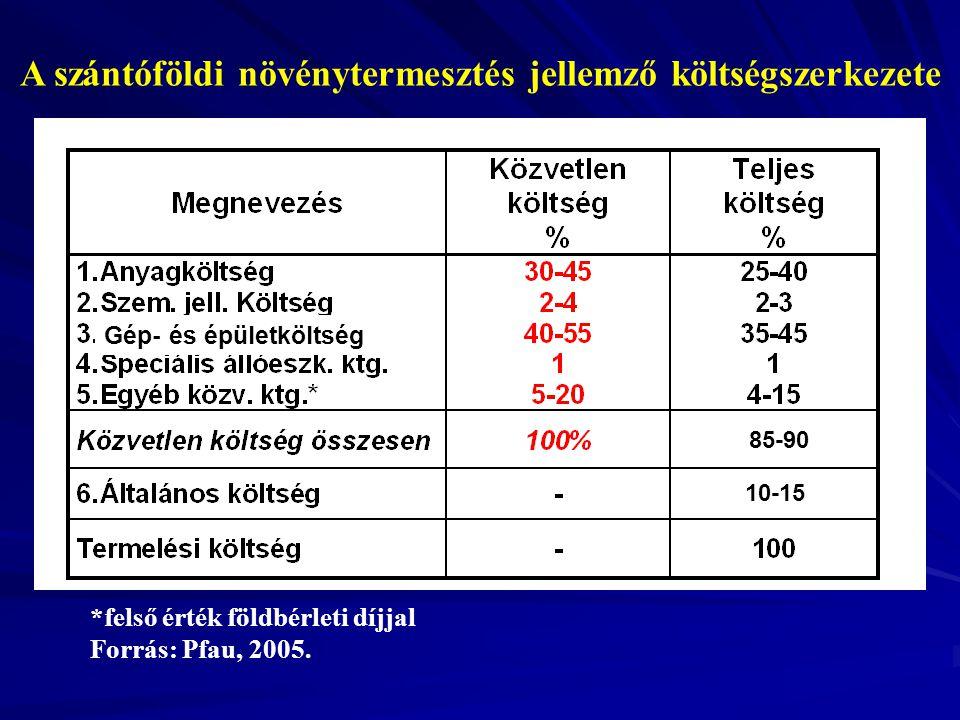 Á A szántóföldi növénytermesztés jellemző költségszerkezete *felső érték földbérleti díjjal Forrás: Pfau, 2005.