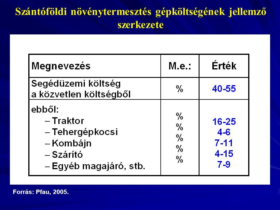 Á Szántóföldi növénytermesztés gépköltségének jellemző szerkezete Forrás: Pfau, 2005.