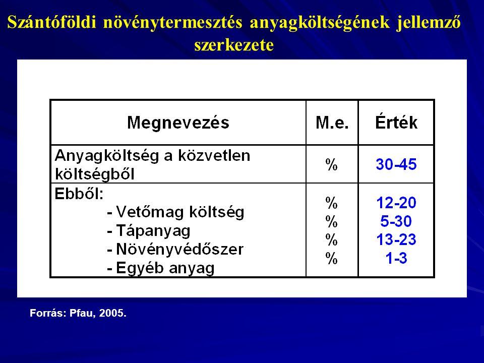 Á Szántóföldi növénytermesztés anyagköltségének jellemző szerkezete Forrás: Pfau, 2005.