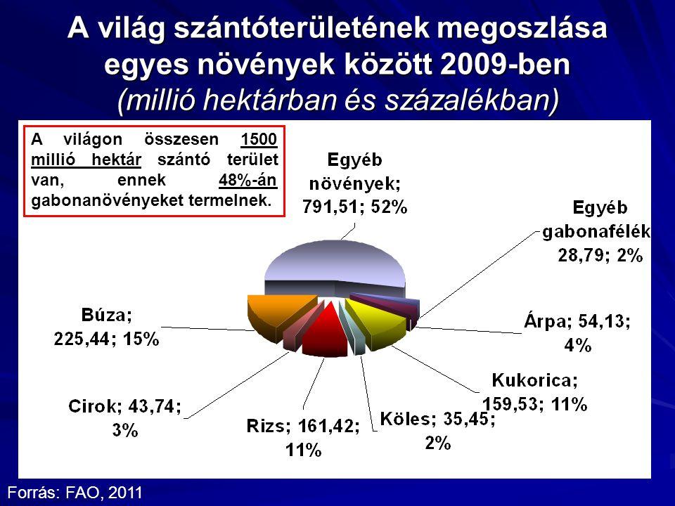 A világ szántóterületének megoszlása egyes növények között 2009-ben (millió hektárban és százalékban) Forrás: FAO, 2011 A világon összesen 1500 millió hektár szántó terület van, ennek 48%-án gabonanövényeket termelnek.