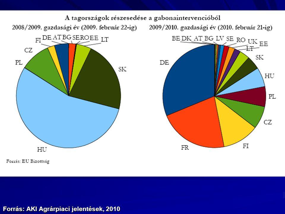 Forrás: AKI Agrárpiaci jelentések, 2010