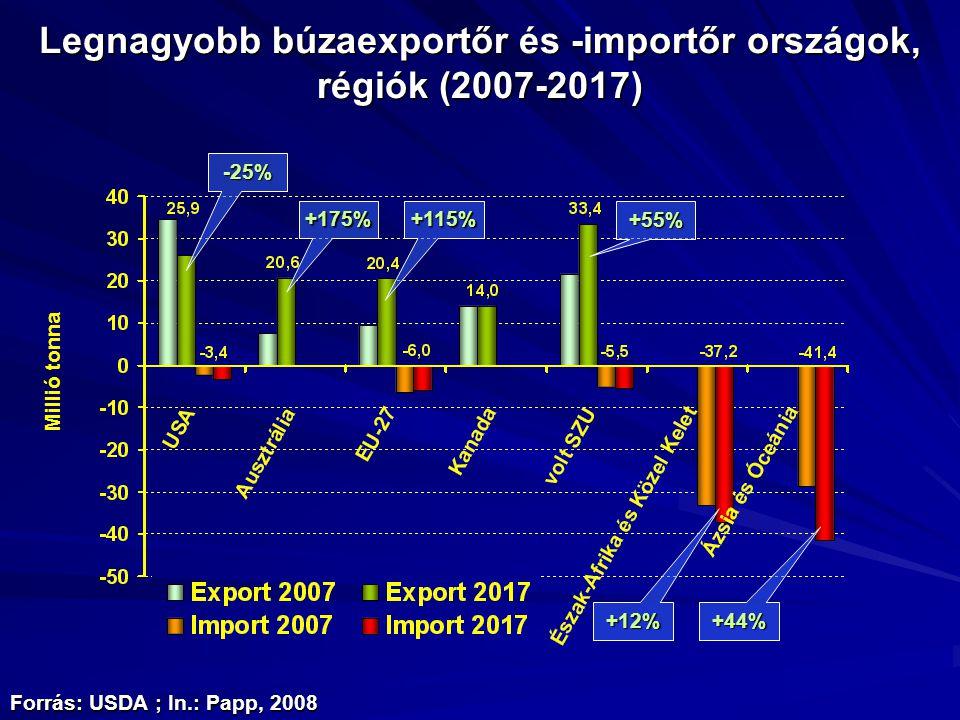 Forrás: USDA ; In.: Papp, 2008 Legnagyobb búzaexportőr és -importőr országok, régiók (2007-2017) -25% +175%+115% +12% +44% +55% Millió tonna