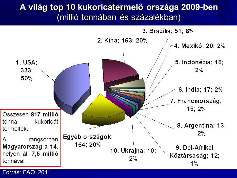 A világ top 10 kukoricatermelő országa 2009-ben (millió tonnában és százalékban) Forrás: FAO, 2011 817 millió Összesen 817 millió tonna kukoricát termeltek.