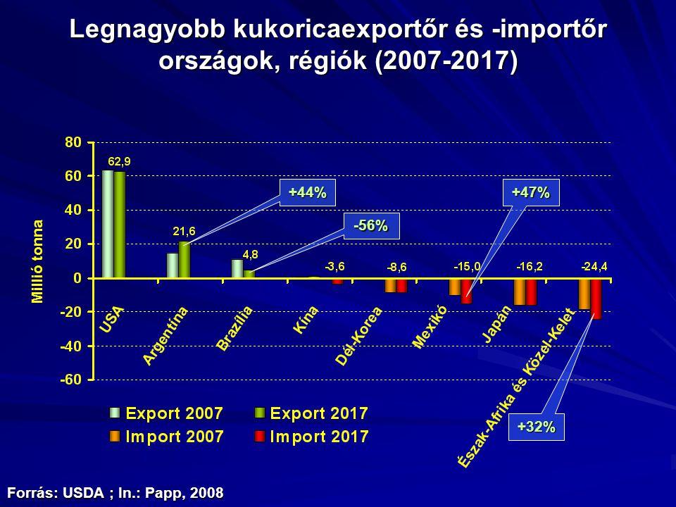Legnagyobb kukoricaexportőr és -importőr országok, régiók (2007-2017) Forrás: USDA ; In.: Papp, 2008 Millió tonna +32% +47% -56% +44%