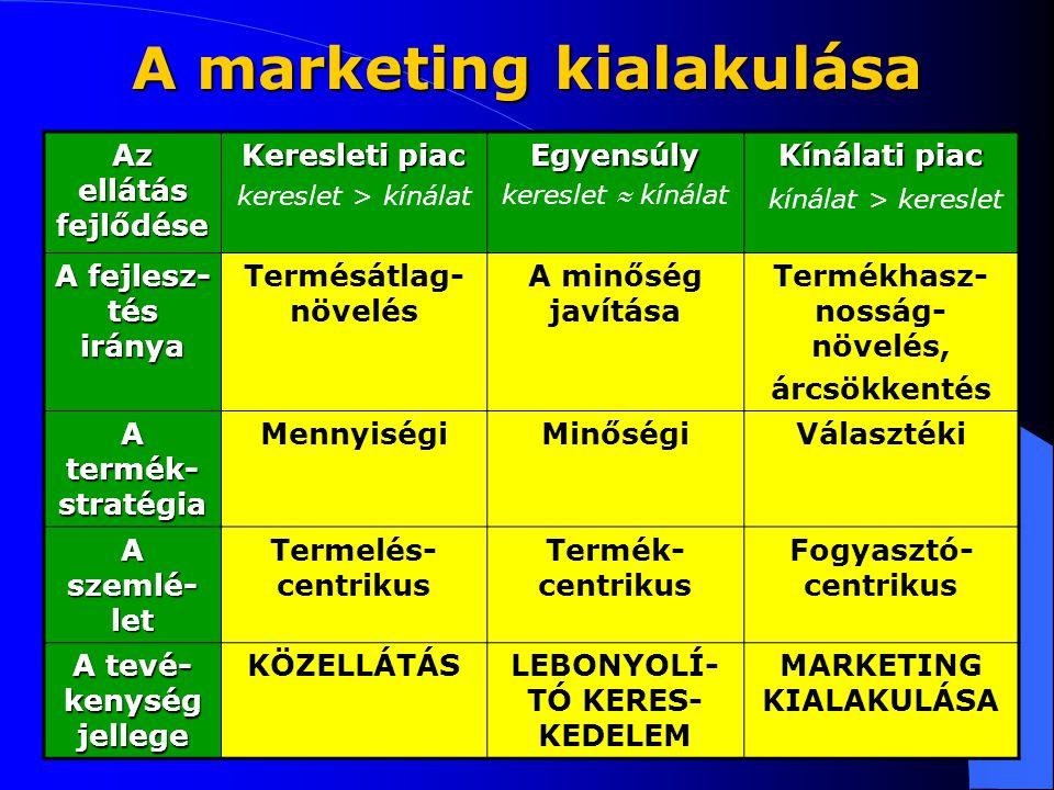 A marketing kialakulása Az ellátás fejlődése Keresleti piac kereslet > kínálatEgyensúly kereslet  kínálat Kínálati piac kínálat > kereslet A fejlesz- tés iránya Termésátlag- növelés A minőség javítása Termékhasz- nosság- növelés, árcsökkentés A termék- stratégia MennyiségiMinőségiVálasztéki A szemlé- let Termelés- centrikus Termék- centrikus Fogyasztó- centrikus A tevé- kenység jellege KÖZELLÁTÁSLEBONYOLÍ- TÓ KERES- KEDELEM MARKETING KIALAKULÁSA