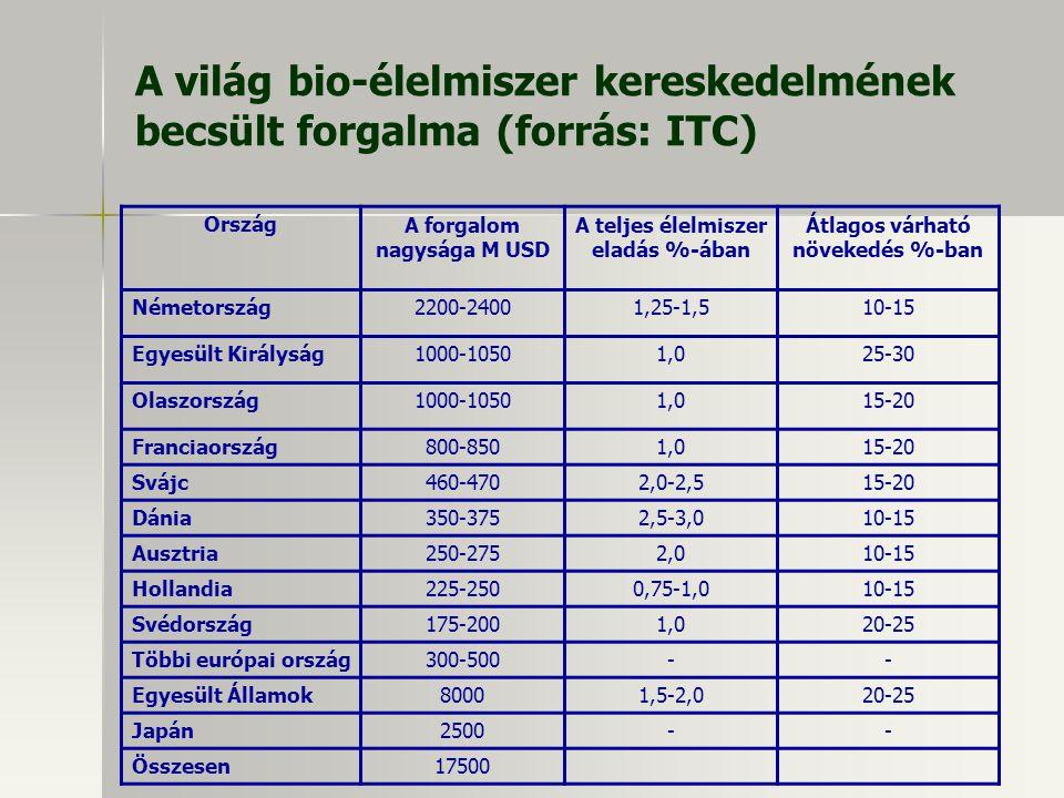 A világ bio-élelmiszer kereskedelmének becsült forgalma (forrás: ITC) OrszágA forgalom nagysága M USD A teljes élelmiszer eladás %-ában Átlagos várhat