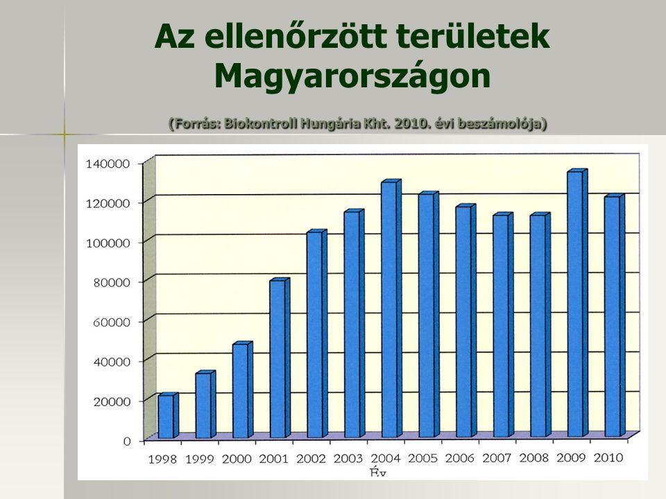 (Forrás: Biokontroll Hungária Kht. 2010. évi beszámolója) Az ellenőrzött területek Magyarországon (Forrás: Biokontroll Hungária Kht. 2010. évi beszámo