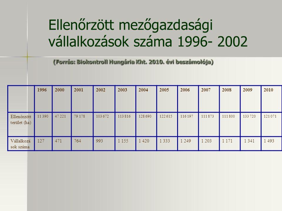 (Forrás: Biokontroll Hungária Kht. 2010. évi beszámolója) Ellenőrzött mezőgazdasági vállalkozások száma 1996- 2002 (Forrás: Biokontroll Hungária Kht.