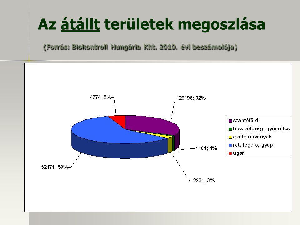 (Forrás: Biokontroll Hungária Kht. 2010. évi beszámolója) Az átállt területek megoszlása (Forrás: Biokontroll Hungária Kht. 2010. évi beszámolója)