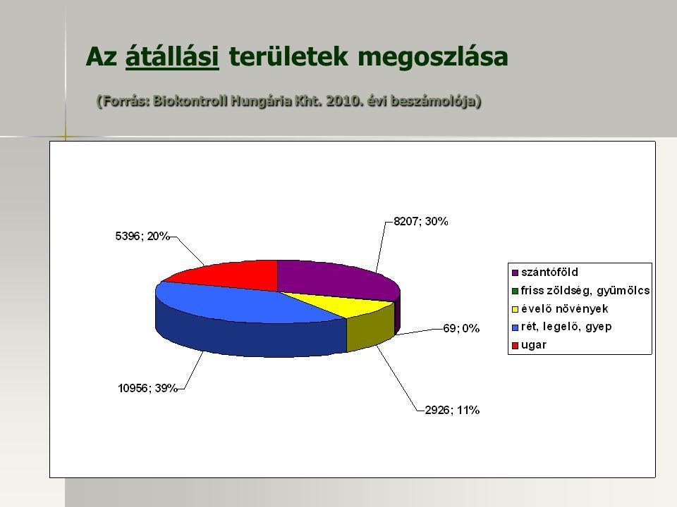 (Forrás: Biokontroll Hungária Kht. 2010. évi beszámolója) Az átállási területek megoszlása (Forrás: Biokontroll Hungária Kht. 2010. évi beszámolója)