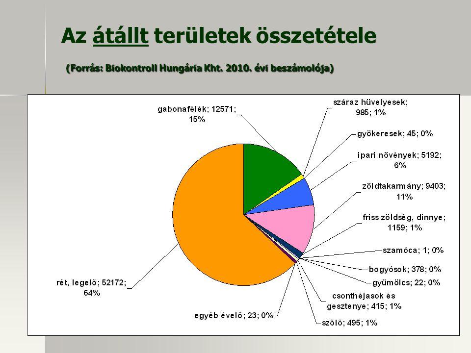 (Forrás: Biokontroll Hungária Kht. 2010. évi beszámolója) Az átállt területek összetétele (Forrás: Biokontroll Hungária Kht. 2010. évi beszámolója)