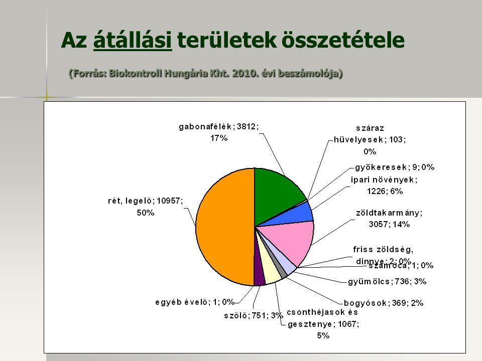 (Forrás: Biokontroll Hungária Kht. 2010. évi beszámolója) Az átállási területek összetétele (Forrás: Biokontroll Hungária Kht. 2010. évi beszámolója)