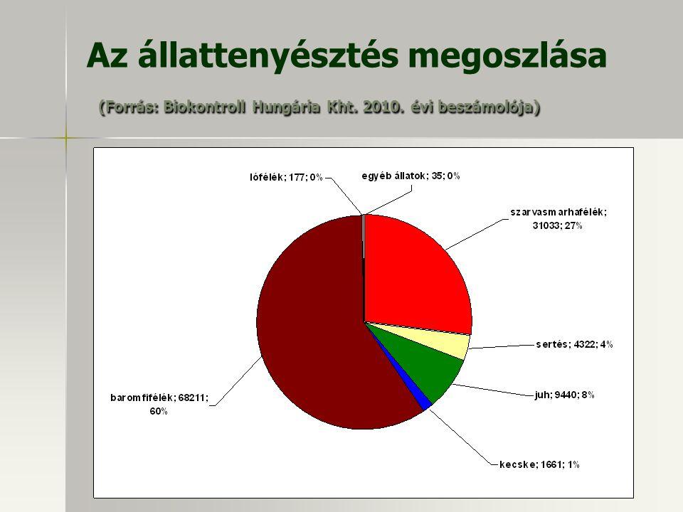 (Forrás: Biokontroll Hungária Kht. 2010. évi beszámolója) Az állattenyésztés megoszlása (Forrás: Biokontroll Hungária Kht. 2010. évi beszámolója)
