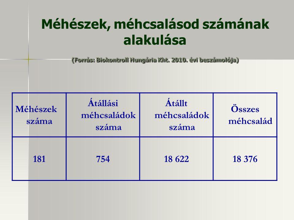 (Forrás: Biokontroll Hungária Kht. 2010. évi beszámolója) Méhészek, méhcsalásod számának alakulása (Forrás: Biokontroll Hungária Kht. 2010. évi beszám