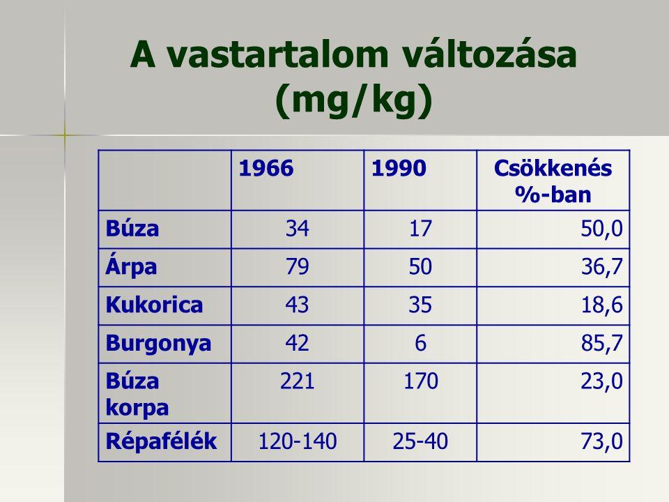 A vastartalom változása (mg/kg) 19661990Csökkenés %-ban Búza341750,0 Árpa795036,7 Kukorica433518,6 Burgonya42685,7 Búza korpa 22117023,0 Répafélék120-