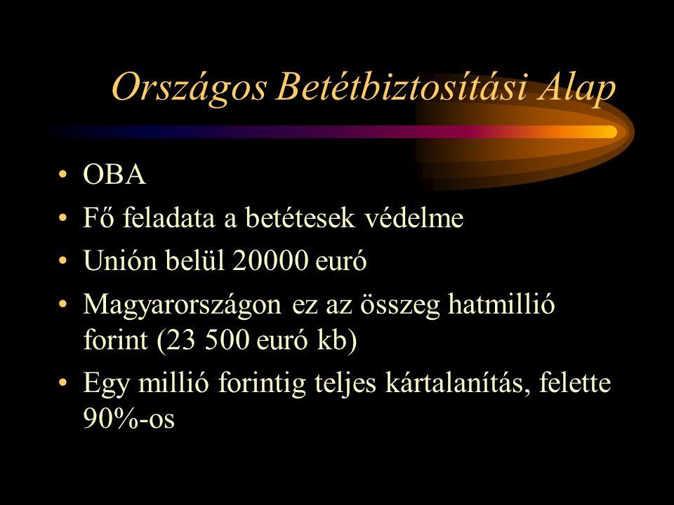 Országos Betétbiztosítási Alap OBA Fő feladata a betétesek védelme Unión belül 20000 euró Magyarországon ez az összeg hatmillió forint (23 500 euró kb