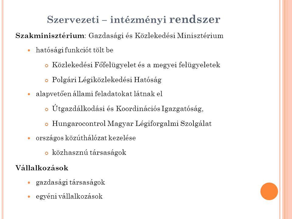 Szervezeti – intézményi rendszer Szakminisztérium : Gazdasági és Közlekedési Minisztérium hatósági funkciót tölt be Közlekedési Főfelügyelet és a megyei felügyeletek Polgári Légiközlekedési Hatóság alapvetően állami feladatokat látnak el Útgazdálkodási és Koordinációs Igazgatóság, Hungarocontrol Magyar Légiforgalmi Szolgálat országos közúthálózat kezelése közhasznú társaságok Vállalkozások gazdasági társaságok egyéni vállalkozások