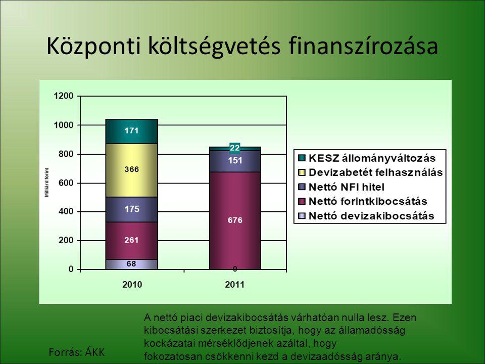 Központi költségvetés finanszírozása Forrás: ÁKK A nettó piaci devizakibocsátás várhatóan nulla lesz. Ezen kibocsátási szerkezet biztosítja, hogy az á