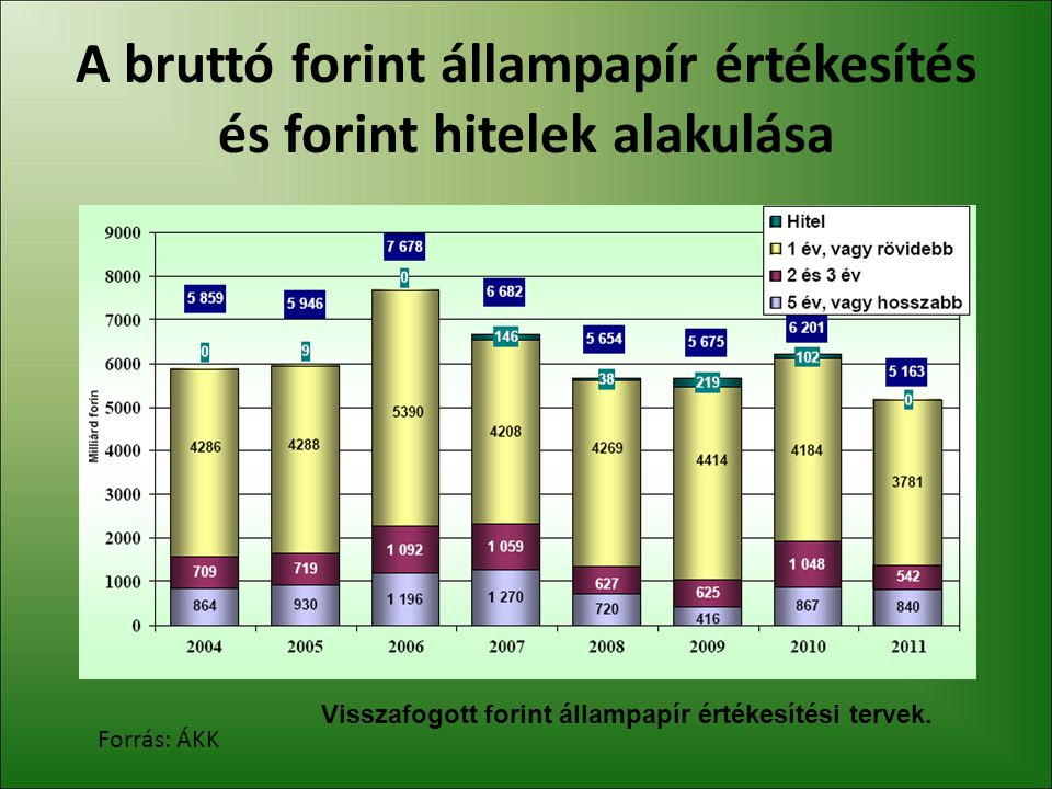 A nettó forint állampapír kibocsátás és a külföldiek forint állampapír állományának éves változása Forrás: Keller, ÁKK A nettó kibocsátást meghaladó külföldi vásárlás 2010-ben.