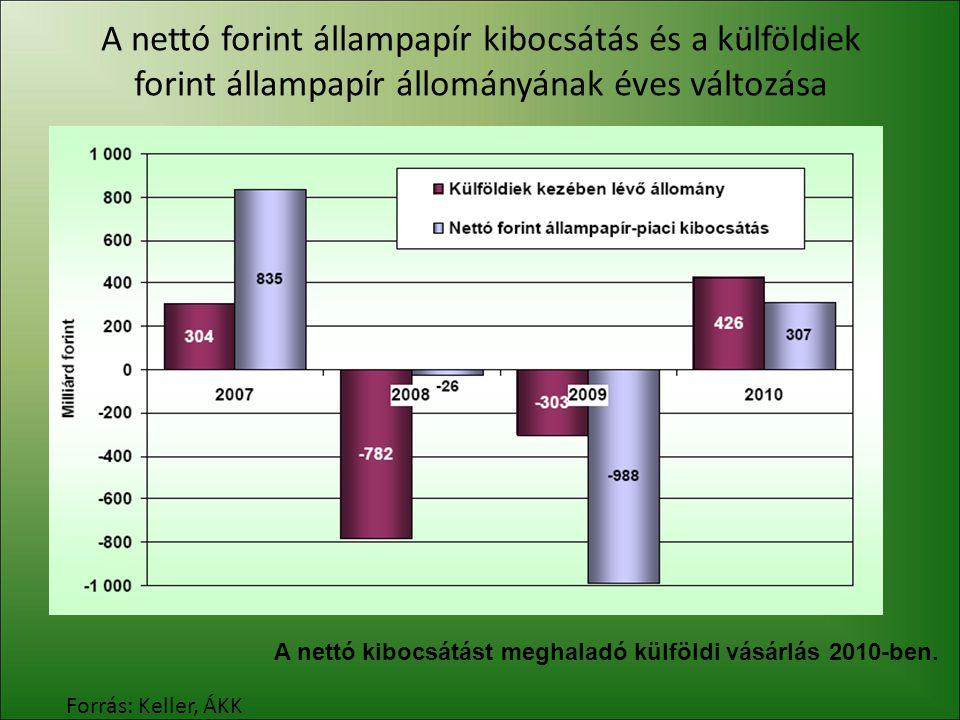 A nettó forint állampapír kibocsátás és a külföldiek forint állampapír állományának éves változása Forrás: Keller, ÁKK A nettó kibocsátást meghaladó k
