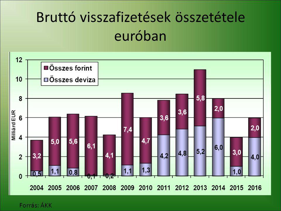 Visszafizetések forrásai A 2010.