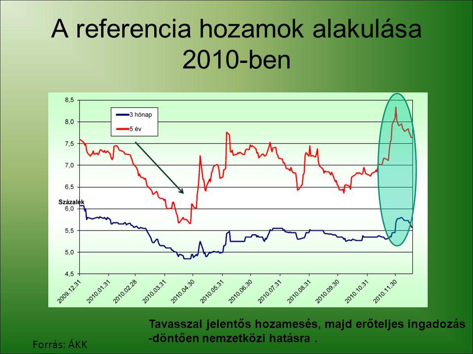 A referencia hozamok alakulása 2010-ben Forrás: ÁKK Tavasszal jelentős hozamesés, majd erőteljes ingadozás -döntően nemzetközi hatásra.