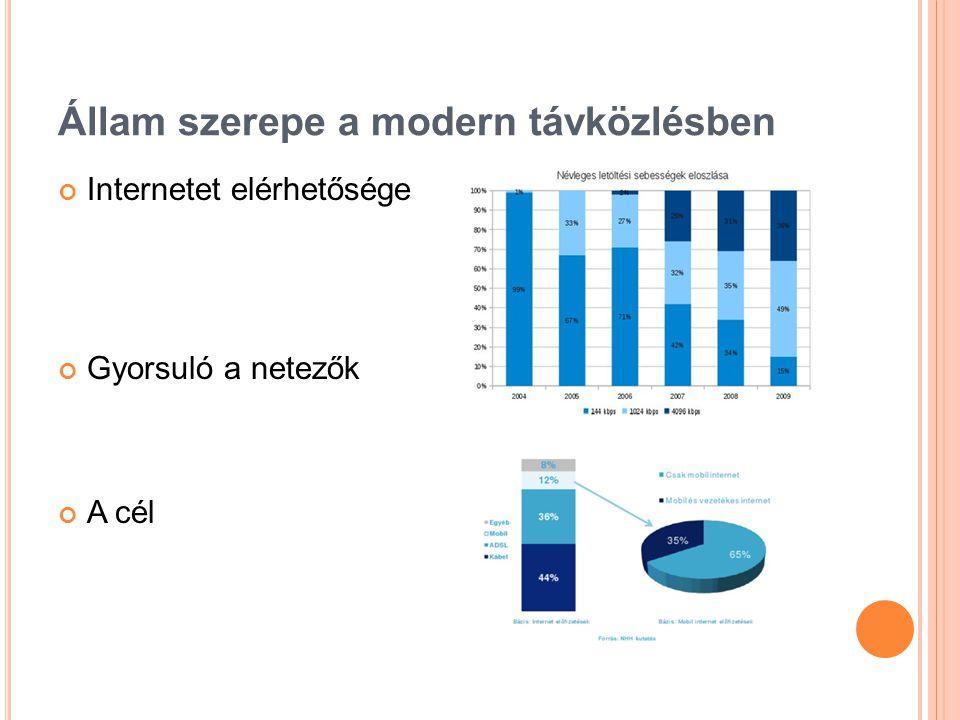Állam szerepe a modern távközlésben Internetet elérhetősége Gyorsuló a netezők A cél