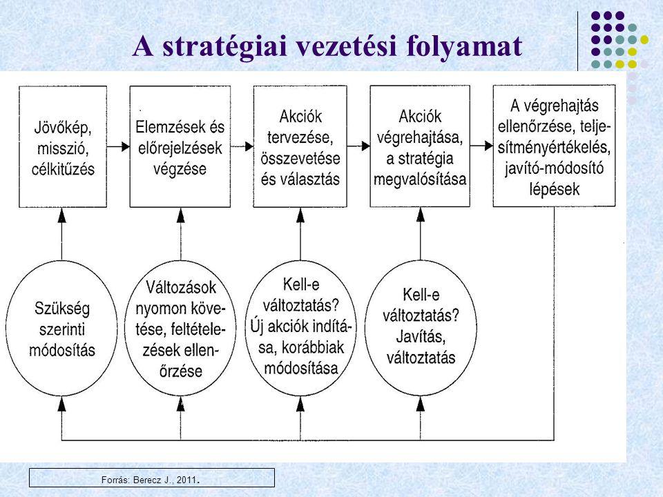 A stratégiai vezetési folyamat Forrás: Berecz J., 2011.