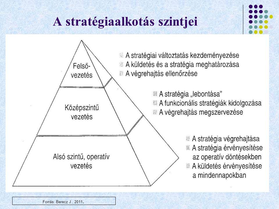 A stratégiaalkotás szintjei Forrás: Berecz J., 2011.