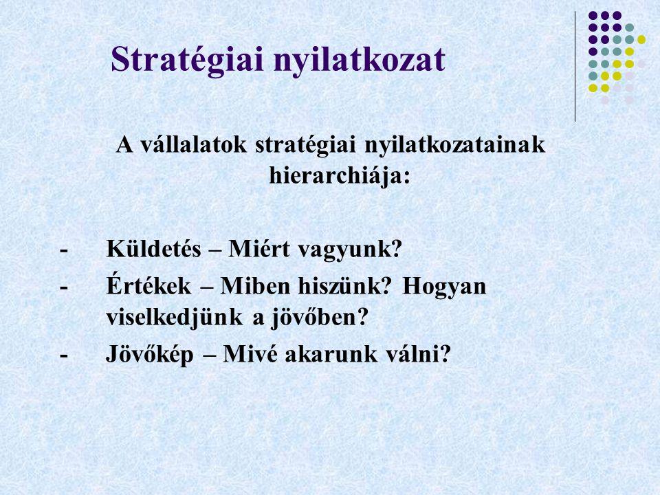 Stratégiai nyilatkozat A vállalatok stratégiai nyilatkozatainak hierarchiája: -Küldetés – Miért vagyunk? -Értékek – Miben hiszünk? Hogyan viselkedjünk