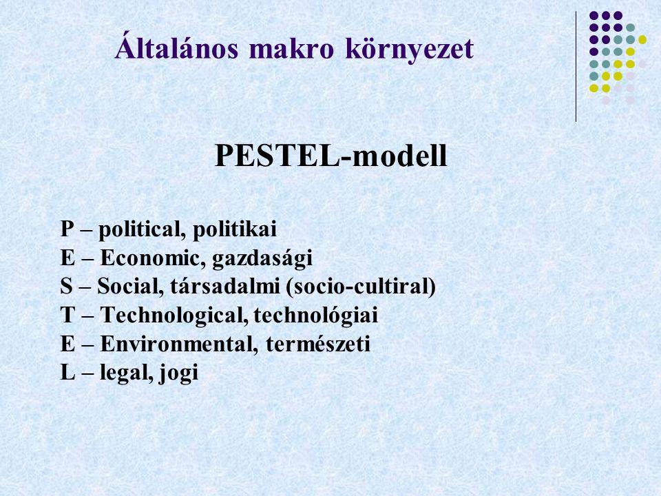 Általános makro környezet PESTEL-modell P – political, politikai E – Economic, gazdasági S – Social, társadalmi (socio-cultiral) T – Technological, te