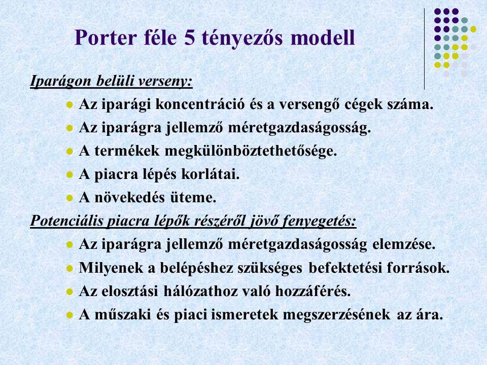 Porter féle 5 tényezős modell Iparágon belüli verseny: Az iparági koncentráció és a versengő cégek száma. Az iparágra jellemző méretgazdaságosság. A t