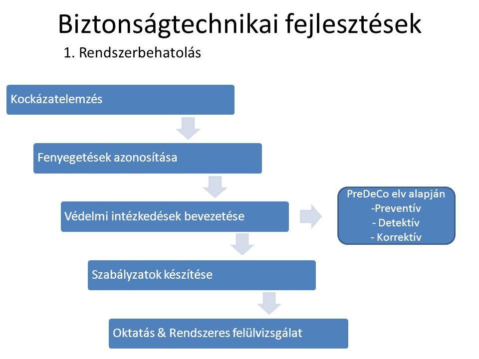 Biztonságtechnikai fejlesztések 2.