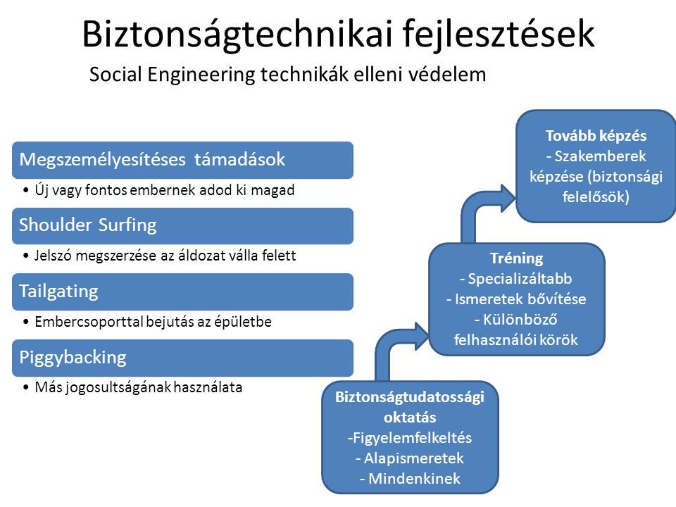 Biztonságtechnikai fejlesztések Social Engineering technikák elleni védelem Megszemélyesítéses támadások Új vagy fontos embernek adod ki magad Shoulde