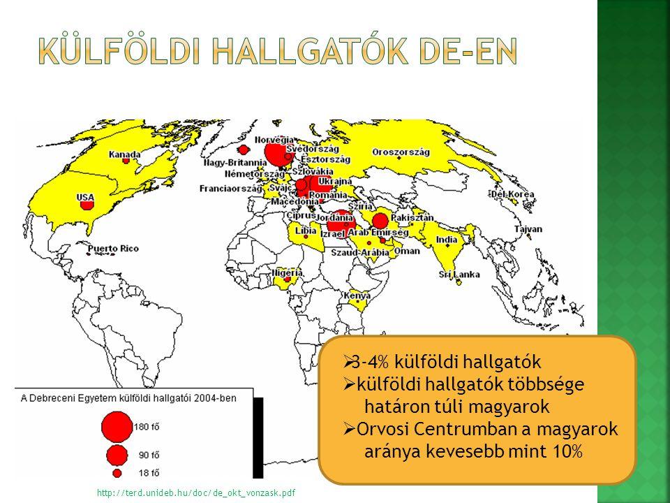  3-4% külföldi hallgatók  külföldi hallgatók többsége határon túli magyarok  Orvosi Centrumban a magyarok aránya kevesebb mint 10% http://terd.unideb.hu/doc/de_okt_vonzask.pdf