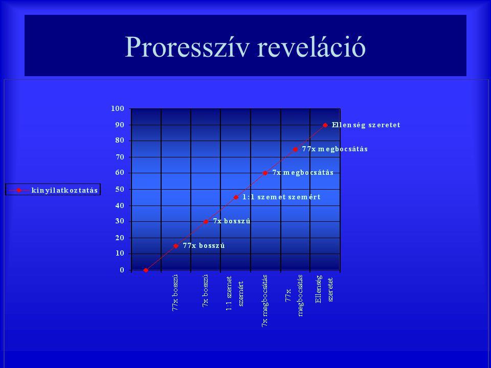 Proresszív reveláció